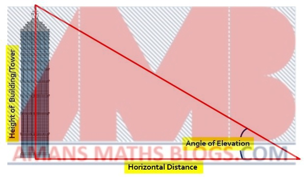 real life application of trigonometry in building height distance measurement