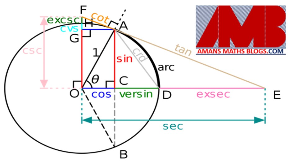 top-120-geometry-concept-tips-and-tricks-for-competitive-exams-jstse-ntse-nsejs-ssc.jpg