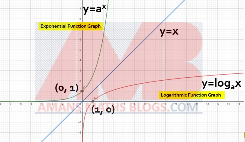 exponential and logarithmic functions 5