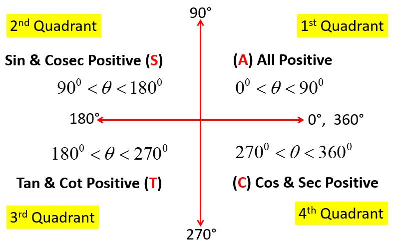 Trigonometry Formulas PDF | AMANS MATHS BLOGS