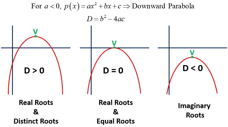 Graph of Quadratic Polynomials CBSE NCERT Notes Class 10 Maths Chapter 2 PDF