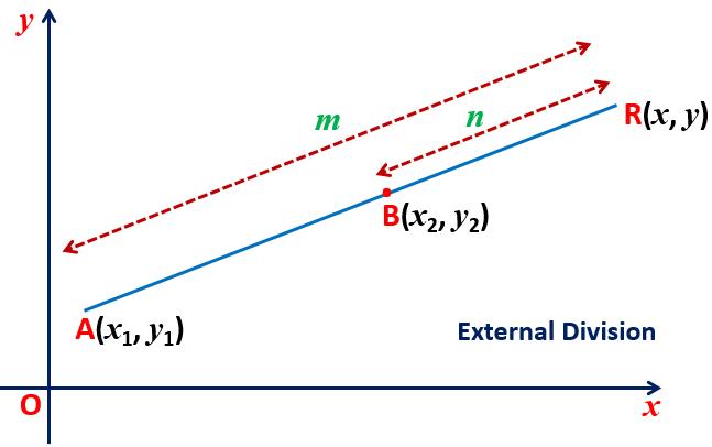 Coordinate Geometry CBSE NCERT Notes Class 10 Maths Chapter 7 PDF