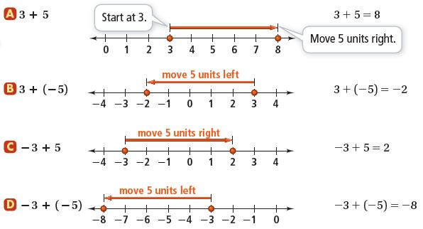 Common Core Algebra 1 Unit 1 Foundations For Algebra Chapter Plan