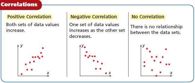 Common Core Algebra 1 Unit 4A Chapter 5 Scatter Plots and Trends Line