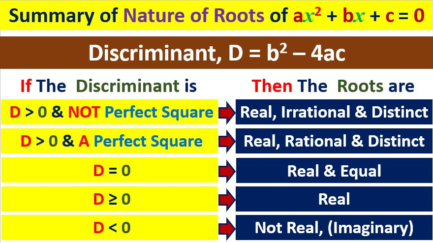 how to determine nature of roots of quadratic equations class 10 maths amans maths blogs