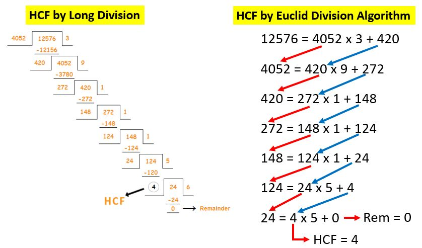 Euclid Division Algorithm Real Numbers CBSE NCERT Notes Class 10 Maths Chapter 1 PDF