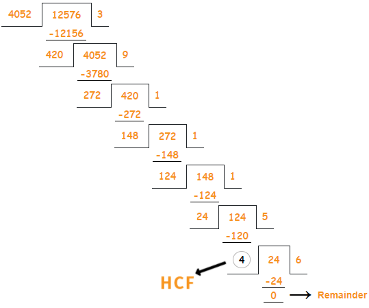 how to find the HCF of given two numbers by using long division methods