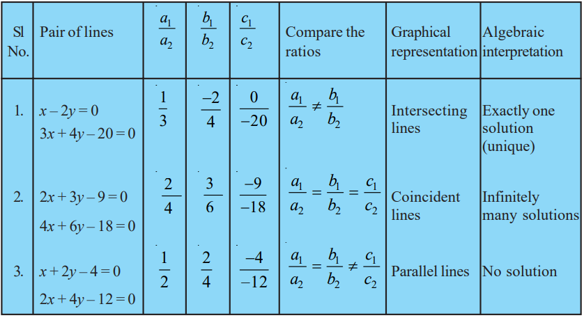 Pair of Linear Equations in Two Variables CBSE NCERT Notes Class 10 Maths PDF