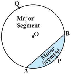 Areas Related to Circles CBSE NCERT Notes Class 10 Maths Chapter 12 PDF