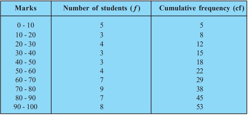 Statistics Mean Median Mode CBSE Notes Class 10 Maths Chapter 14