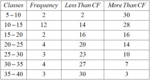 Statistics CBSE NCERT Notes Class 10 Maths Chapter 14 PDF